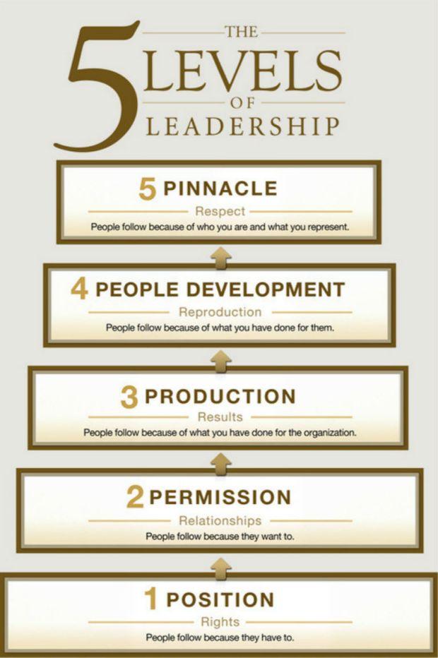 Delightful Best Church Leadership Books #1: Five-levels-of-leadership1.jpg?w=620