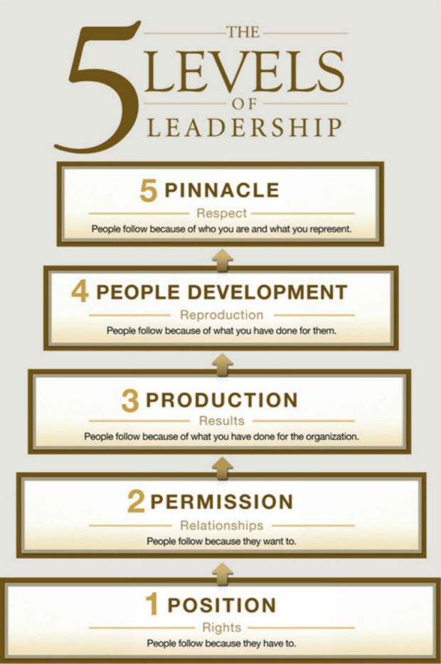 four stages of leadership Four stages of leadership author's name institution first level trustworthy is a vital value for a person who wants to become a successful leader if the people.