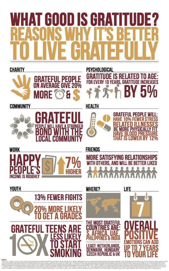 GratefulInfographic