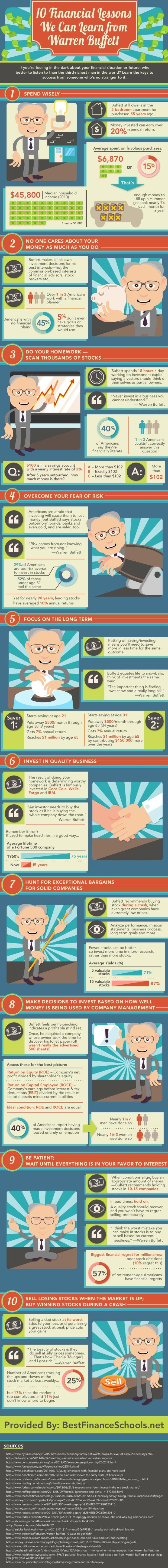 Financial Lessons from Warren Buffet