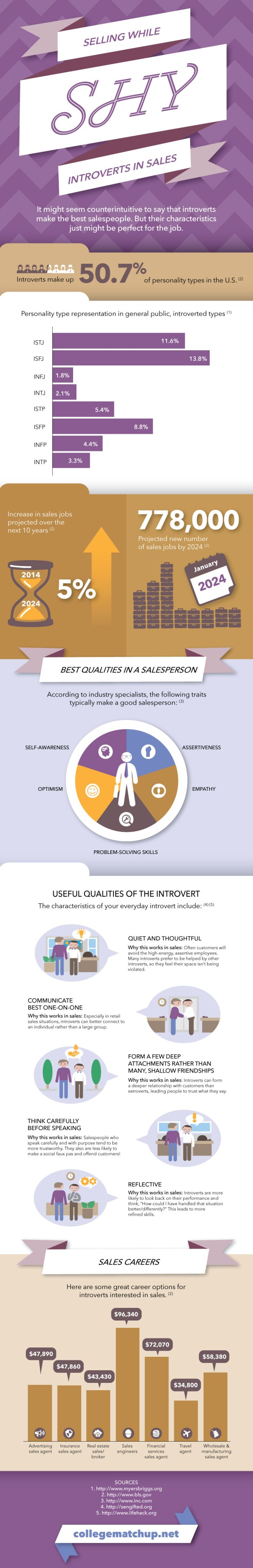 Introverts In Sales